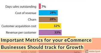 Important Metrics for your eCommerce Businesses Should track for Growth